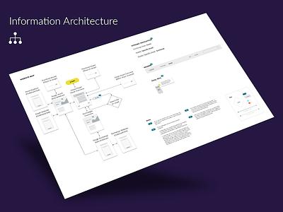 Information Architecture design ux navigation user flows information architecture blockchain cryptocurrency