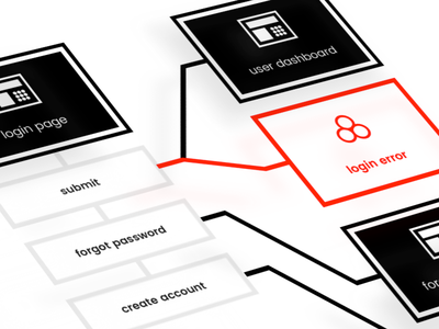 See | Do UX Mapping sitemap user flow ia sketch ux ux flow mapping userflow