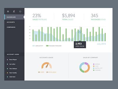 Sales Dashboard web ui flat flat design icons graph dashboard stats bar graph