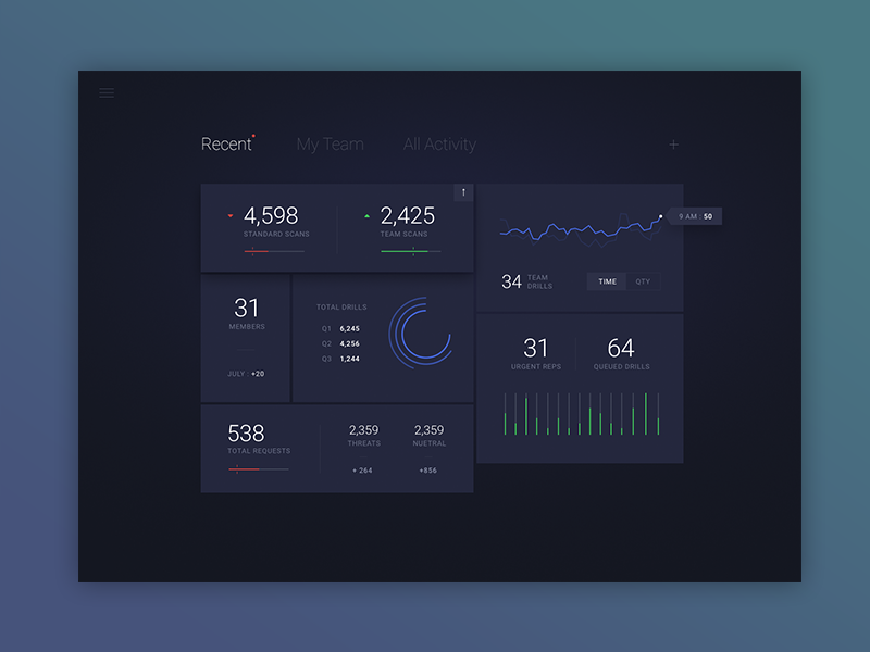 Security Dashboard Exploration security chart grid ios data mockup layout graph ui