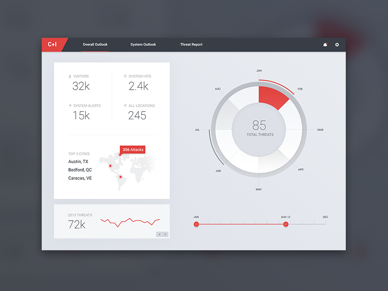 Threat Dashboard Direction security chart grid ios data mockup layout graph ui