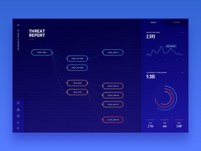 Exploring a Node Based Architecture: Security Reports threat security node grid data graph dashboard ui