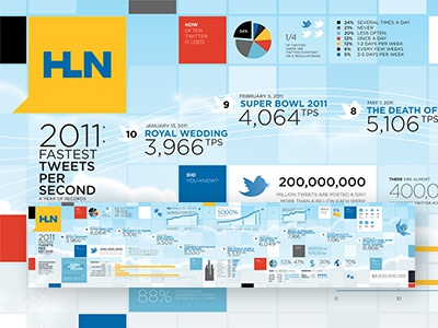2011's Fastest Tweets Per Second