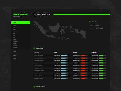 (WIP) Kawasaki Sales Report Dashboard automotive motor html web design sales report dashboard