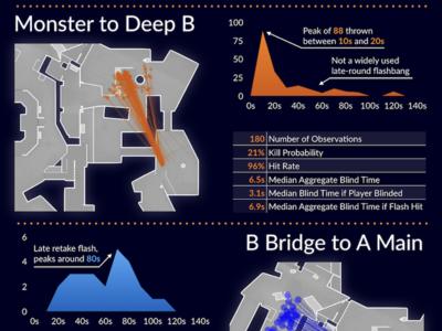Overpass CS:GO Flashbangs Infographic