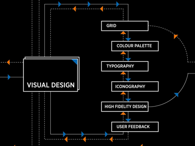 visual design process infographic