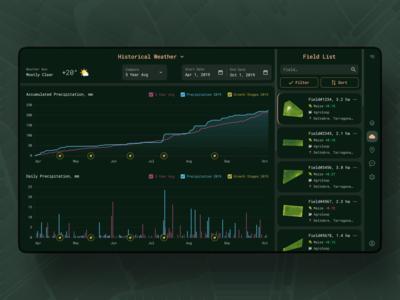 Digital Agro Platform / Weather Analytics