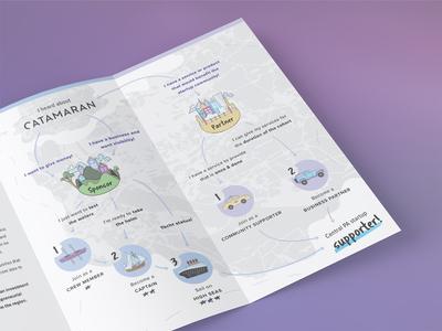 Catamaran Journey Map Trifold