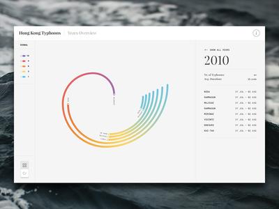 Hong Kong Typhoons Data Visualization