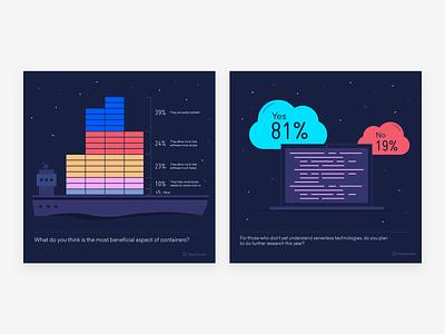 Data Visualization for DigitalOcean data charts stats graphics design illustration data visualization dataviz