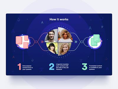 Lilt - How it Works steps design web website ux ui translation language lilt