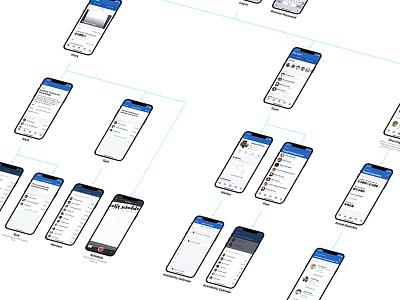 iPhone App User Flow sitemap process flow hierarchy user flow mobile mobile app app iphone x iphone
