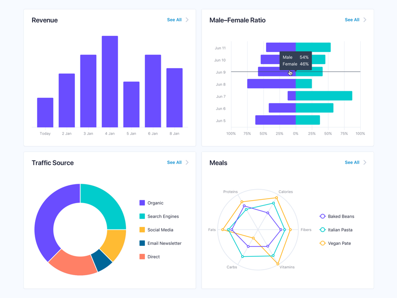 Data Types overview dashboard reports statistics pie chart bar chart line chart chart app web app