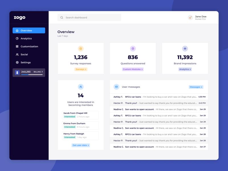 Dashboard Overview - Zogo Finance