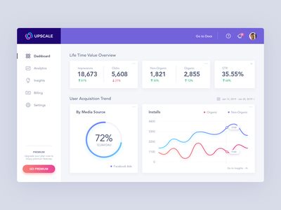 Upscale Analytics Dashboard app interface purple concept admin analytics statistics panel ui ux social influencer mobile web user acquisition gauge graph chart design process clean finance wizard account icons