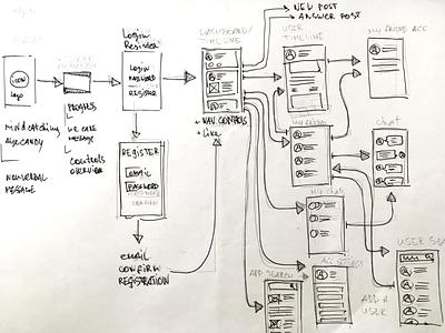 Simple flow handwritten sketch paper wireframe user flow flow