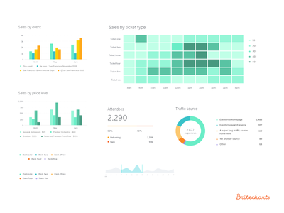 Designing for Open Source Charting Library library article data d3 chart analytics open source