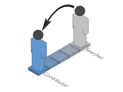 User Transition wiki