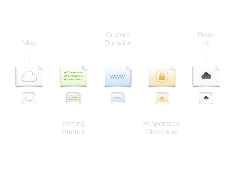 Cloud guide icons