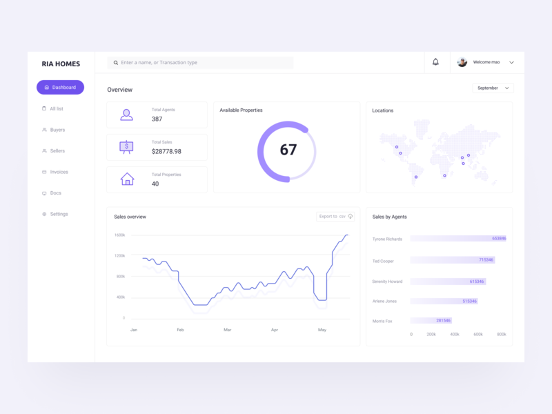 Real Estate Dashboard dashboard ui reports and data real bhk home house realestate dashboard mobile ui ux