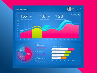 Parents Dashboard iOS App download xd adobe template design ux ui flat chart dashboard app ios