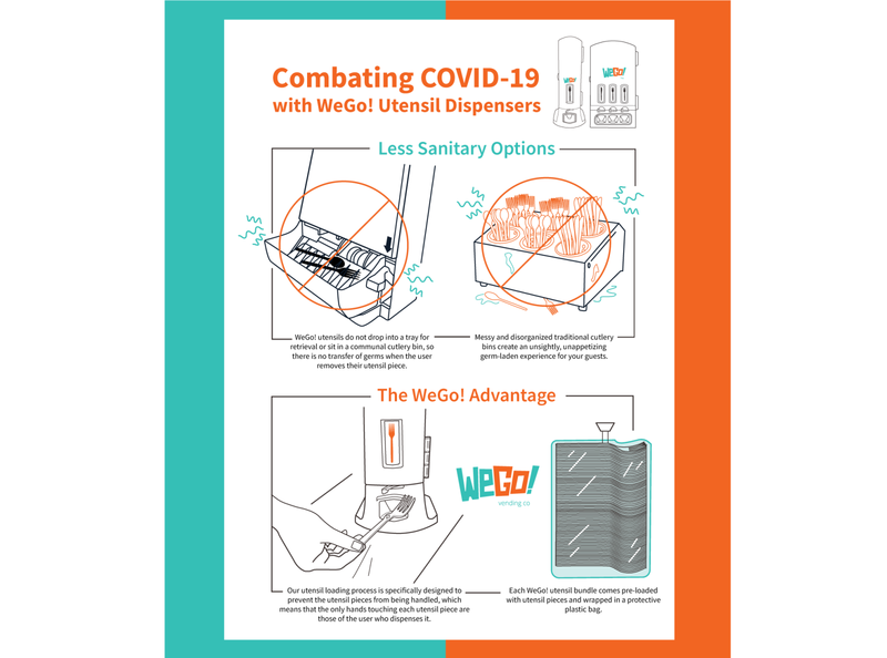 Combating COVID-19 (POS) point of sale fork restaurant vending machine covid-19