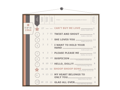 Chart Design 1964 by jamanel on Dribbble