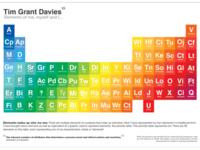Personal Elements Print