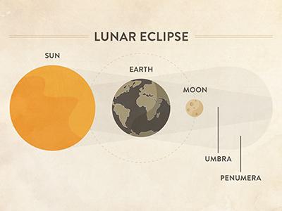 Lunar Eclipse space planets lunar eclipse illustration spot