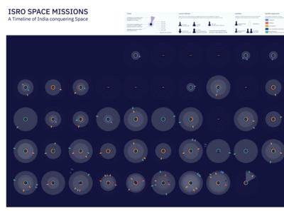 ISRO SPACE MISSIONS : A Timeline | DataViz