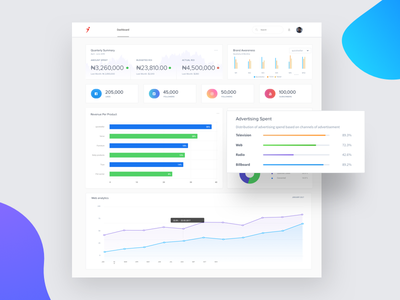 Analytics Dashboard marketing campaign marketing ux ui dashboard design dashboad dailyui app crm charts design analytics