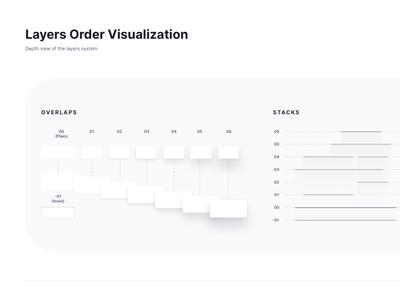 Layer Order Visualization