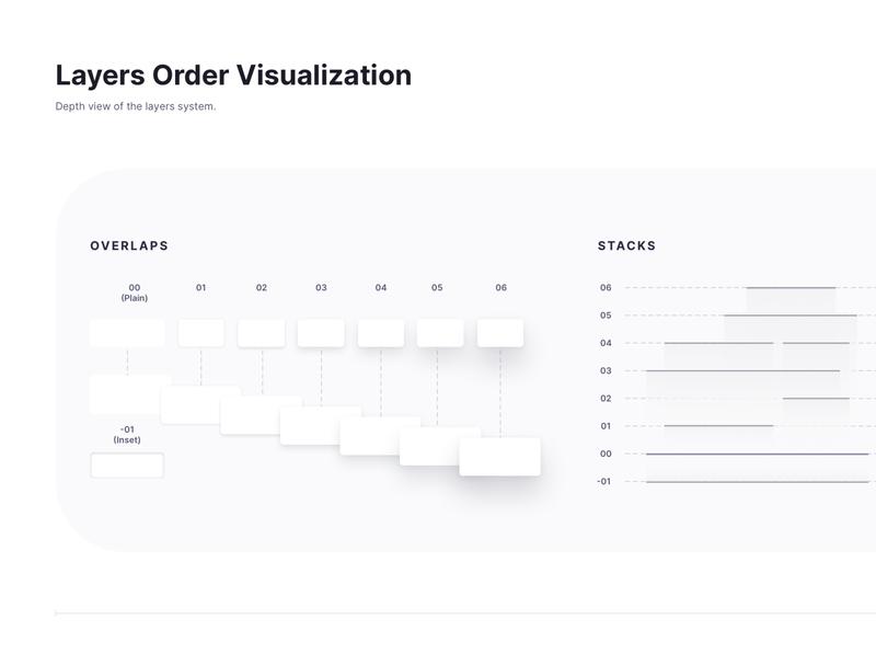 Layer Order Visualization atomic design system layers clean elevation styleguide sketch design ux ui shadowbox design system