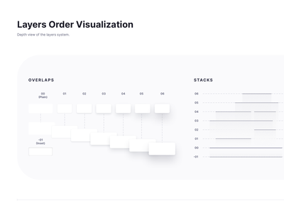 Layer Order Visualization atomic design system layers clean elevation styleguide sketch design ux ui shadowbox design system