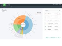Sunburst Data Visualization