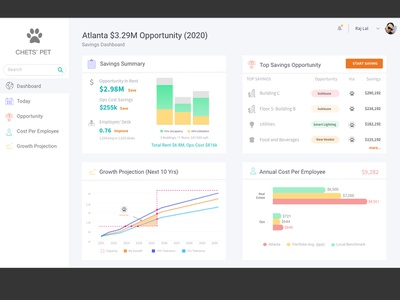 Chets Savings Dashboard growth projection cost per employee opportunity today annual cost summary barchart cost projection growth savings ui design savings dashboard dashboard