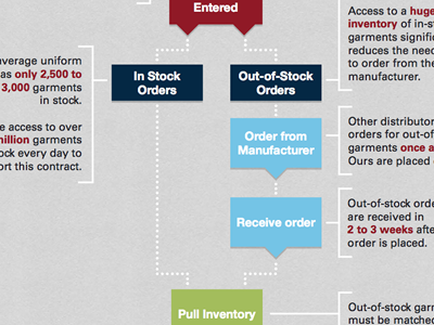 Ordering Process Flow Chart corporate infographic flow chart process