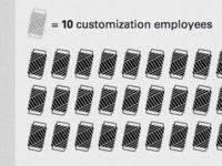 Customization Infographic