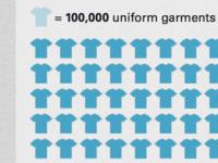 Uniform Infographic