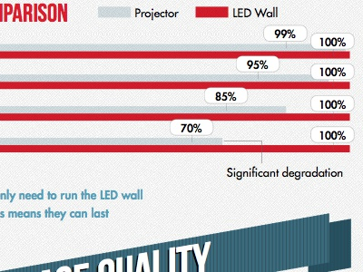 Infographic: Led Walls vs. Projectors (2) infographic ribbon graph label chart bar graph