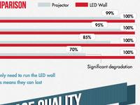 Infographic: Led Walls vs. Projectors (2)