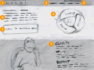 Website Sketch Wireframe wireframe sketch website mock up design process