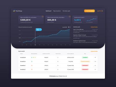 WishMaker investment WebApp fintech web desktop interface webdesign user-interface user-experience ux ui design