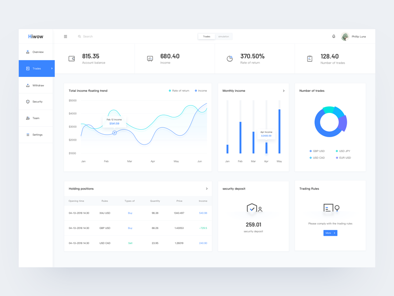 Trading dashboard hiwow ui simple stat data dashboard financial