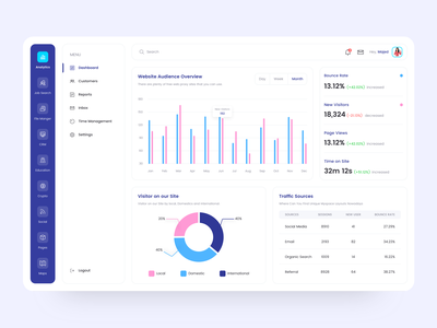 Analytics Dashboard admin dashboard dashboard template android app ios app app brand design minimal design sketch typography branding iphone dribbble dashboard app dashboard design dashboard ui gradient statistics illustration design dashboard