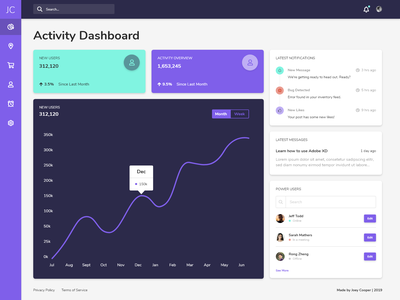 Activity Dashboard concept ux design dashboard adobe xd product design ui design