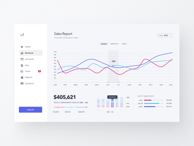 Sales Dashboard Light infographics admin visualization data interface ux ui sketch graph dashboard chart analytics
