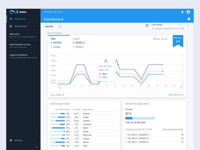 Dashboard - Networking Tool (SD-WAN, WAN OPP)