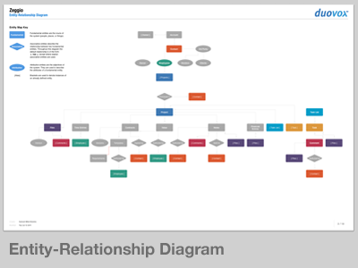 Zeggio Entity-Relationship Diagram design process example erd entity relationship diagram