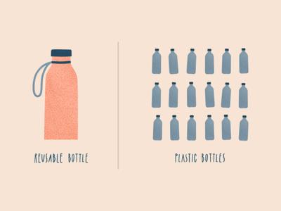 Reusable bottle vs plastic bottles